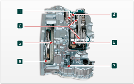 Features of Jatco CVT7